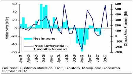 金属研究:中国需求强劲提震国际价格(7)