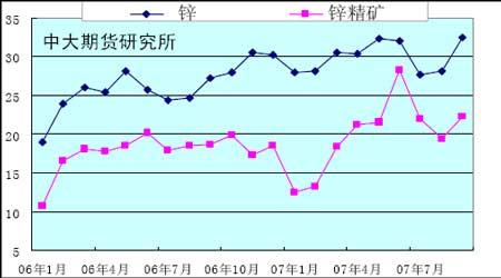 期锌冷对减息利好后市压力仍较大(3)