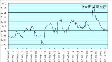 期锌冷对减息利好后市压力仍较大(5)