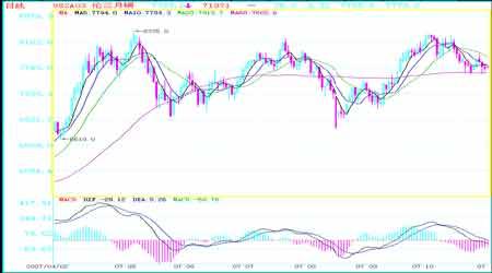 美国经济疲软以及库存增加令期铜价格持续下滑