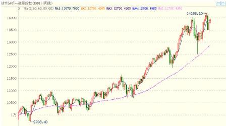 期铜市场多空因素并存后市仍将维持大幅振荡(2)