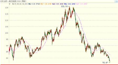 期铜市场多空因素并存后市仍将维持大幅振荡(3)