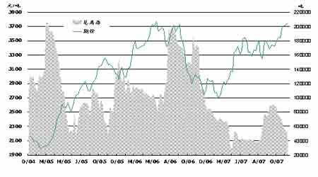 纽约原油再创新高燃料油仍存上涨空间(2)