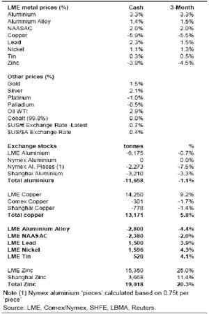 麦格理商品日评:欧美采购经理人指标明显下降(2)