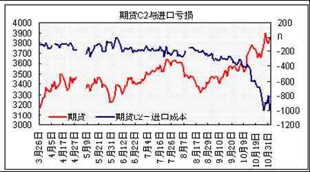 原油强势上涨11月多挤空料将持续