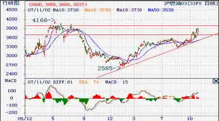 原油强势上涨11月多挤空料将持续(2)