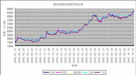 郑州菜籽油蓄势震荡后市继续看高一线(2)