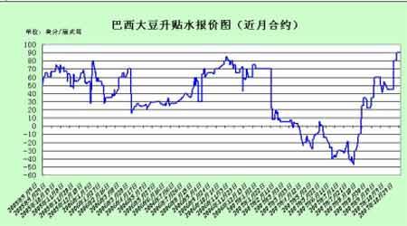 连豆市场震荡为主美盘大豆关注调整(3)