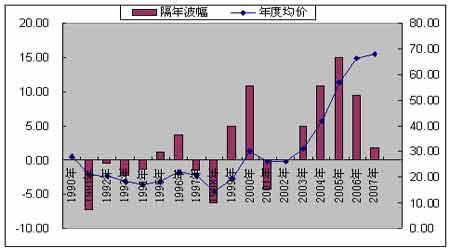 投资报告:原油借势发威风险仍不容忽视(4)