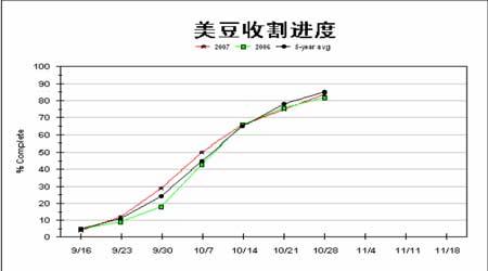 连豆市场大步向前美豆期价欲涨还休