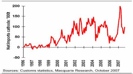 期铜市场震荡寻底但牛市特征仍未改变(2)