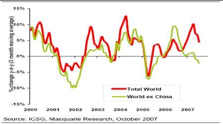 期铜市场震荡寻底但牛市特征仍未改变(3)