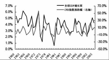 期铜市场震荡寻底但牛市特征仍未改变(4)