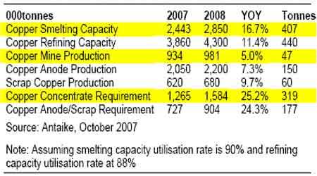 期铜市场震荡寻底但牛市特征仍未改变(5)