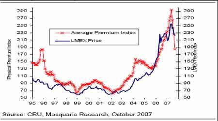 期铜市场震荡寻底但牛市特征仍未改变(6)