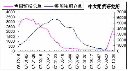 投资报告:期棉后市仍有进一步走高可能(4)