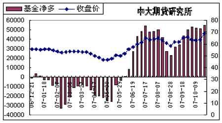 投资报告:期棉后市仍有进一步走高可能(5)