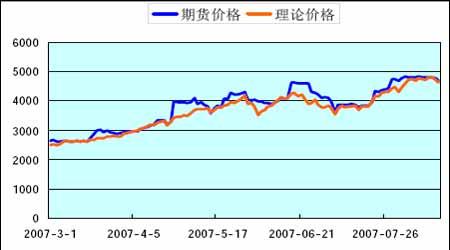 沪深300股指期货仿真交易的期现套利分析