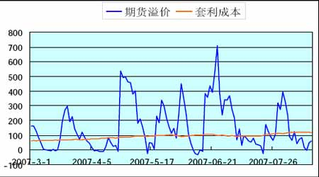 沪深300股指期货仿真交易的期现套利分析_品