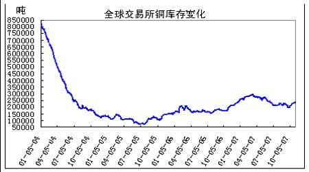 中国消费需求不振期铜价格展开调整(2)