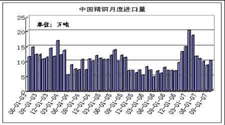 中国消费需求不振期铜价格展开调整(3)