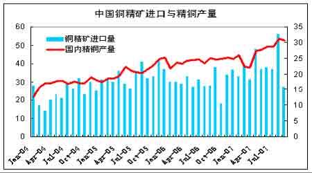 中国消费需求不振期铜价格展开调整(4)