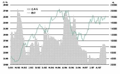 美指创新低国际原油价格创新高(2)