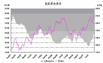 美指创新低国际原油价格创新高(4)