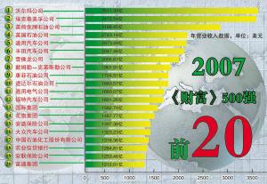 财富500强出炉中国军团增速最猛