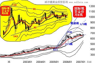 威尔鑫月评:股市渐进风险区黄金投资当相宜