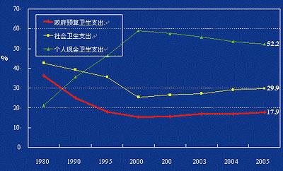 发展中国家的平均水平
