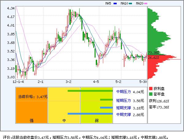st东海a(000613)_资金流向
