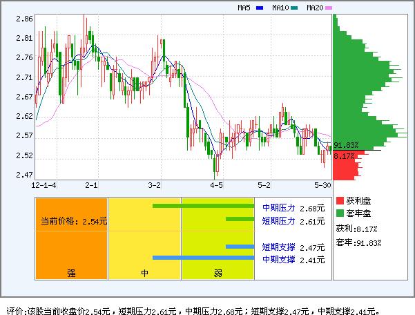 国电电力(600795)_资产流动向
