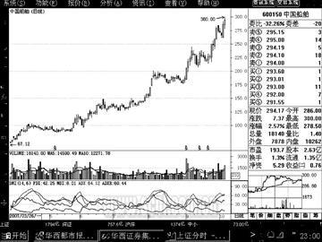 刷新A股股价纪录中国船舶盘中冲上300元