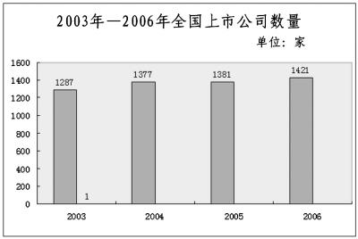 尚福林:中国资本市场中长期健康发展趋势不会变