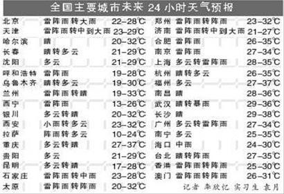 泰安24小时天气预报 明天泰安的天气,怎样阿