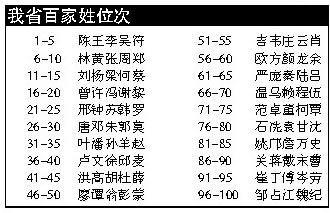 百家姓排名人口_最新百家姓人口排名