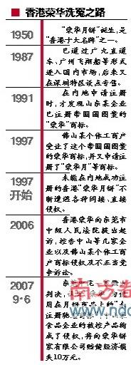 香港荣华月饼打赢抢注官司
