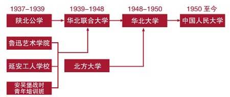 中国人民大学历史沿革(图)