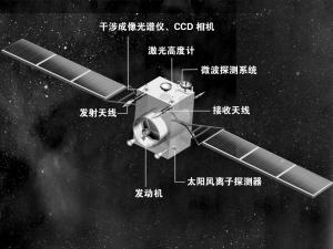 嫦娥一号探月卫星承担四大任务