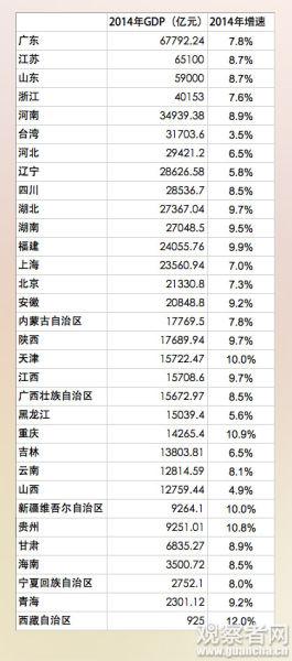 河北省gdp排名2021人均_海南海口与河北秦皇岛的2021年上半年GDP谁更高