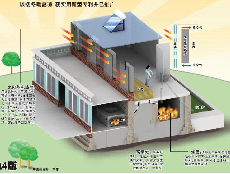 农村柴火灶台结构图