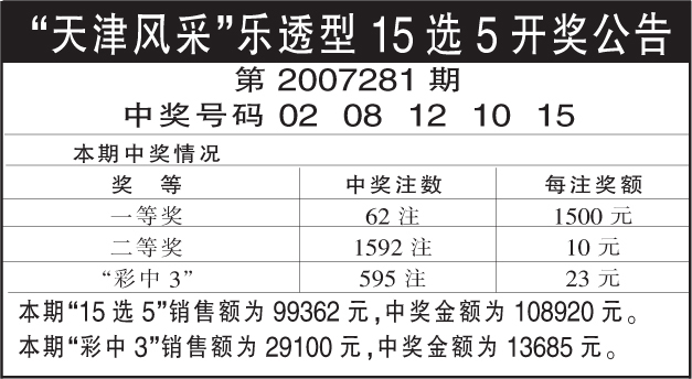 """""""天津风采""""乐透型15选5第2007281期"""