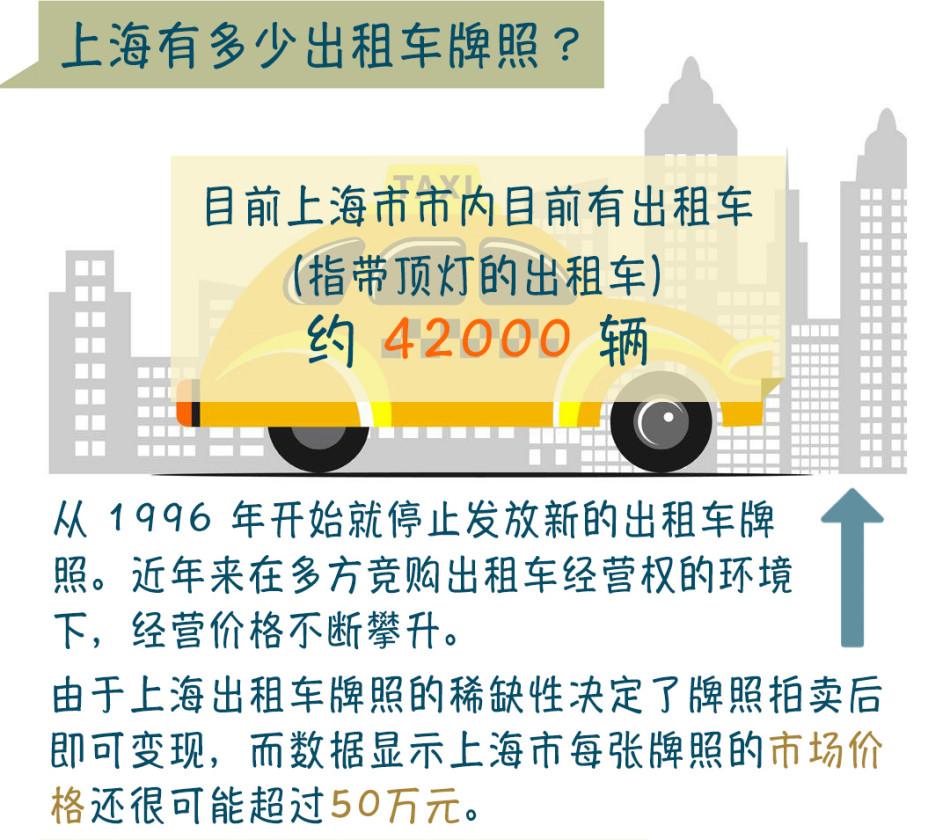 图解上海出租车车牌如何过户
