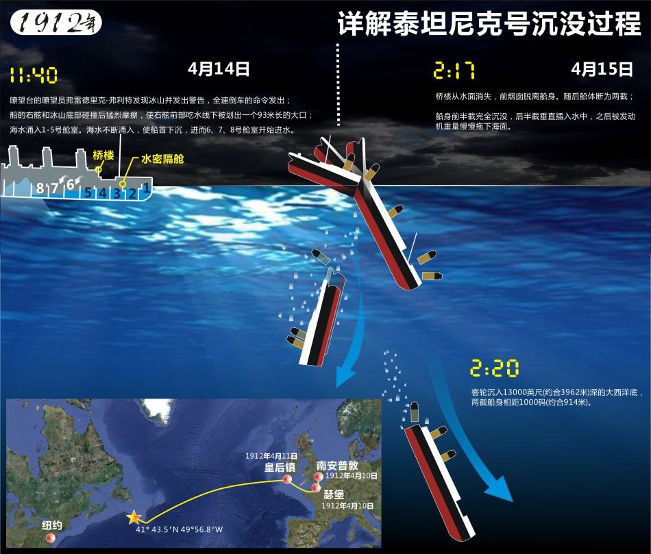 泰坦尼克号地点_泰坦尼克号在哪里沉的
