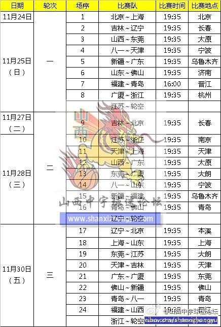 CBA半决赛赛程出炉!广东队并非稳拿总冠军这一队成最大黑马!