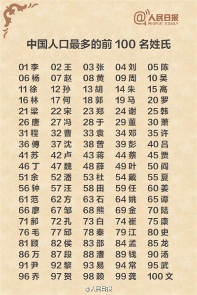 中国人口数量变化图_游姓的人口数量