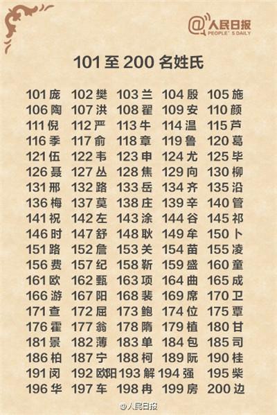 四川人口有多少_中国姓王人口有多少