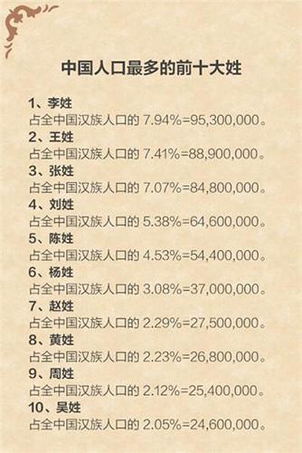 现在什么姓氏人口最多_全国人口最多的前十大姓-天津十大名门姓氏,看看你是