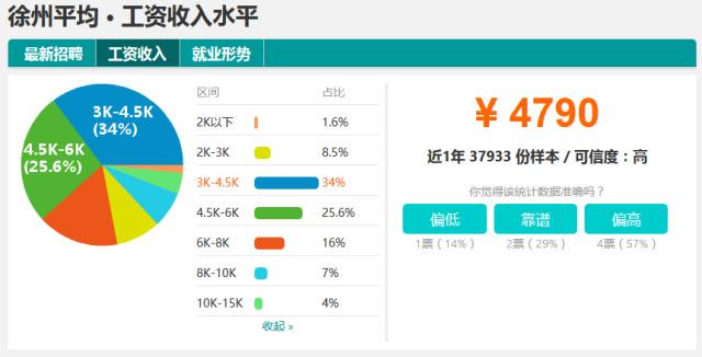 徐州人均工资_徐州东站